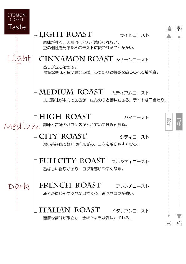 otomoni coffee roast 焙煎度